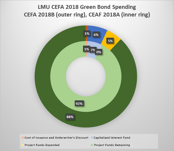 A chart illustrating the LMU CEFA 2018 Green Bonds Project spending